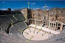 Roman theatre structure wikipedia for Architecture romane definition
