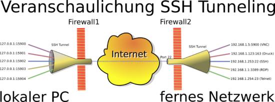 SSH Tunnel (Quelle: Wikipedia)