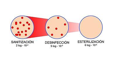 Sanitización desinfección y esterilización.jpg