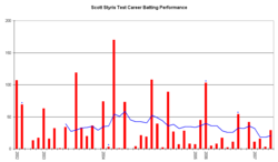 An innings-by-innings breakdown of Styris' Test match batting career, showing runs scored (red bars) and the average of the last ten innings (blue line).