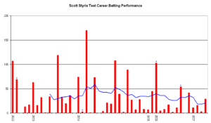 Scott Styris - An innings-by-innings breakdown of Styris' Test match batting career, showing runs scored (red bars) and the average of the last ten innings (blue line).