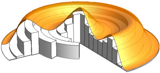 Shell integration - A volume is approximated by a collection of hollow cylinders. As the cylinder walls get thinner the approximation gets better. The limit of this approximation is the shell integral.