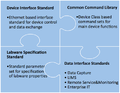SiLA.Scope of Standardization.full.png