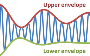 Envelope (waves) - Top and bottom envelope functions for a modulated sine wave.