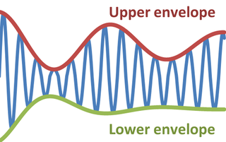 Envelope (waves) function describing the extremes of an oscillating signal