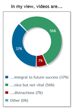 In my view, videos are... (a) ...integral to future success (37%) (b) ...nice but not vital (56%) (c) ...distractions (7%)