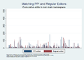 Summer of Research - Comparing PPI editors & regular editors by cum. edit count other ns.png
