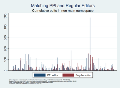 Summer of Research - Comparing PPI editors & regular editors by cum. edit count other ns