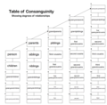 Table of Consanguinity.png