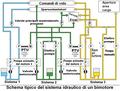 Tipico Sistema Idraulico Bimotore.png