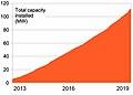 Total solar power New Zealand 2013-2019.jpg