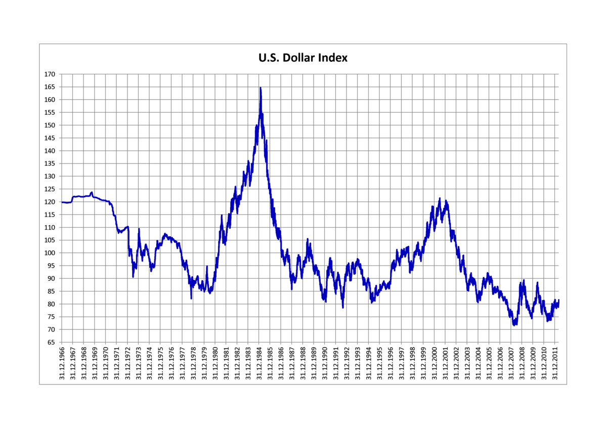 Us Dollar Index Wikipedia