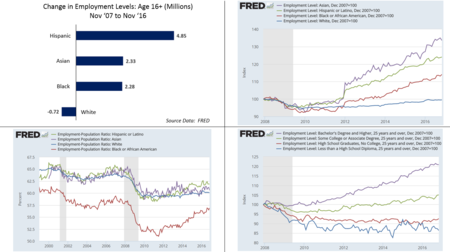 b54eb89705c6d5 Unemployment in the United States - Wikipedia