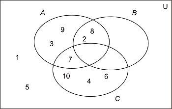 Discrete Mathematics/Set theory - Wikibooks, open books for