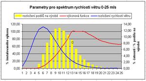 Wind-turbine aerodynamics - Distribution of wind speed (blue) and energy generated (yellow).