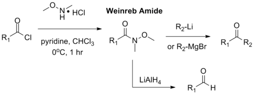 The Weinreb–Nahm ketone synthesis