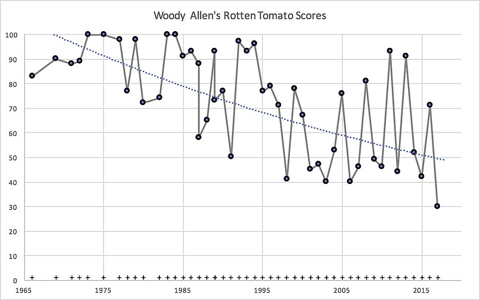 Woody Allen Movies RottenTomato Scores