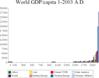 World GDP per capita changed very little for most of human history before the industrial revolution. (Note the empty areas mean no data, not very low levels. There are data for the years 1, 1000, 1500, 1600, 1700, 1820, 1900, and 2003.)