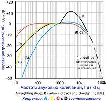 Шум Википедия Разработаны поправки для учёта физической и субъективной громкости Измерение шума и ограничения максимально допустимой