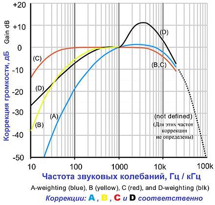 Определение Частоты Звука Программа