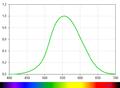 Спектральная зависимость относительной светочувствительности человеческого глаза для дневного зрения.png