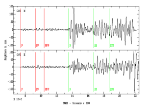 Seismic magnitude scales - Typical seismogram. The compressive P-waves (following the red lines) – essentially sound passing through rock — are the fastest seismic waves, and arrive first, typically in about 10 seconds for an earthquake around 50 km away. The sideways-shaking S-waves (following the green lines) arrive some seconds later, traveling a little over half the speed of the P-waves; the delay is a direct indication of the distance to the quake. S-waves may take an hour to reach a point 1000 km away. Both of these are body-waves, that pass directly through the earth's crust. Following the S-waves are various kinds of surface-waves — Love waves and Rayleigh waves — that travel only at the earth's surface. Surface waves are smaller for deep earthquakes, which have less interaction with the surface. For shallow earthquakes — less than roughly 60 km deep — the surface waves are stronger, and may last several minutes; these carry most of the energy of the quake, and cause the most severe damage.