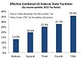 2012 Combined US Federal and State Effective Tax Rates.jpg