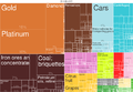 2014 South Africa Products Export Treemap.png