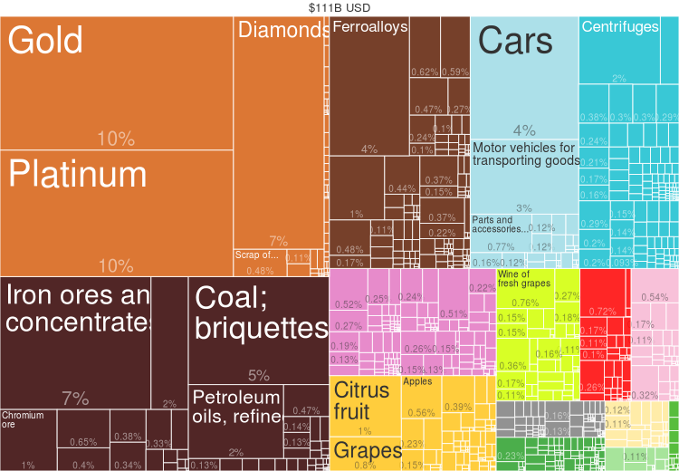 2014 South Africa Products Export Treemap