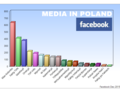 2016 media in Poland on Facebook.png
