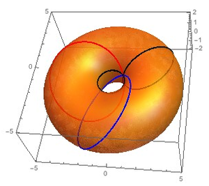 Circular symmetry - Image: 4d Rotation Trajectories fig 1