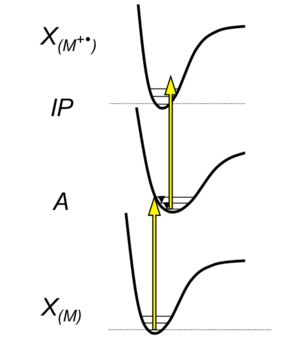 Atmospheric-pressure laser ionization - APLI Ionization Mechanism: A molecule M is brought from the electronic ground state into an electronically excited state A by the absorption of a photon if the energy of the photon fits to the energy of an excited state. The molecule relaxes afterwards or by the absorption of a second photon at sufficiently high photon fluxes, the ionization potential is reached: One electron is removed from the molecule and a radical-cation is formed. For efficient ionization by the absorption of two photons a high density of electronic states in the intermediate region is necessary.