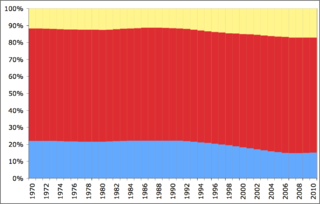 Demographics Of Brazil Age Structure | RM.