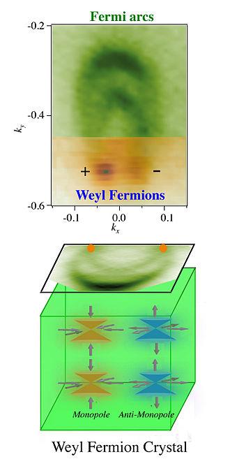 Weyl semimetal - Image: Cartoonv Weyl