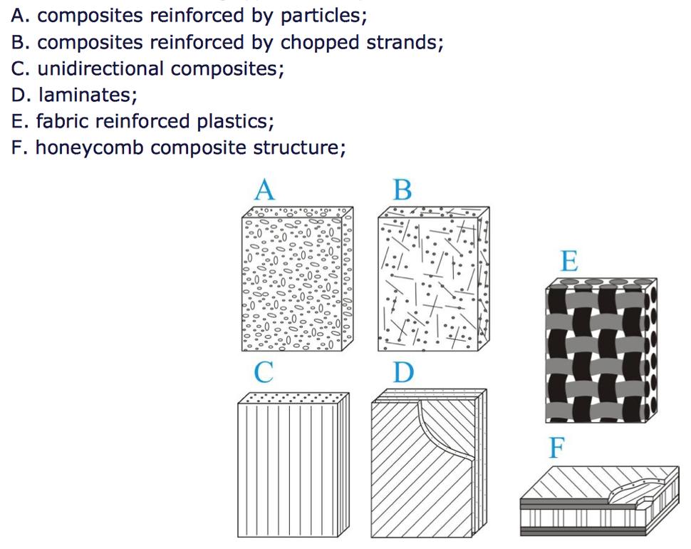 Composites Materials