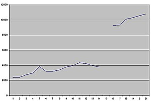 Corsham - Changes in Corsham's population 1801 – 2001