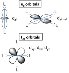 Introduction to inorganic chemistrycoordination chemistry and d orbitals and their orientation with relation to ligands in an octahedral complex ccuart Gallery