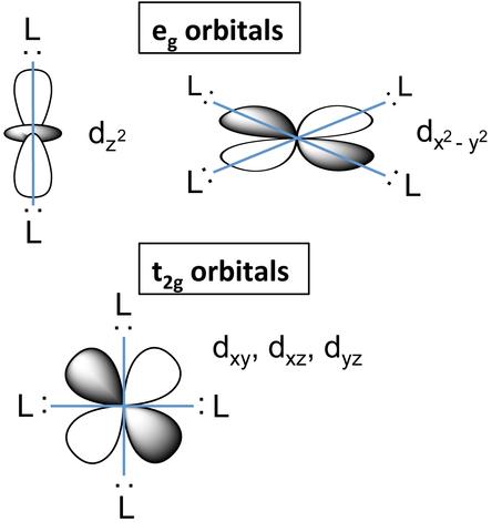 Filed Orbital Splittingg Wikimedia Commons