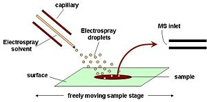 Desorption electrospray ionization - Schematic diagram of the DESI ion source