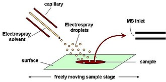 Electrospray ionization - Diagram of a DESI ambient ionization source.