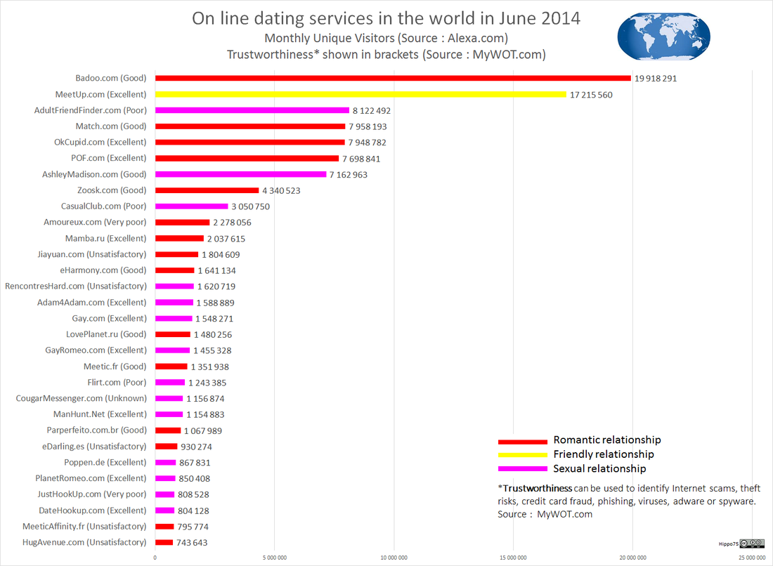 On line dating services in the world in June 2014Monthly Unique Visitors (Source : Alexa.com)Trustworthiness* shown in brackets (Source : MyWOT.com)