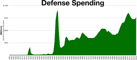 Military budget of the United States - Wikipedia
