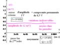 Deuxième ordre du type réponse en q d'un R L C série comme moyenneur d'un créneau à composante permanente - bis.png