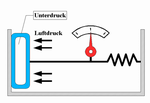 Prinzip des Dosenbarometer
