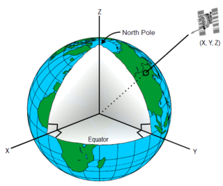 Earth-centered inertial