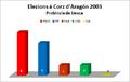 Elezions corz 2003 uesca.png