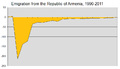 Emigration from the Republic of Armenia 1990-2012.png