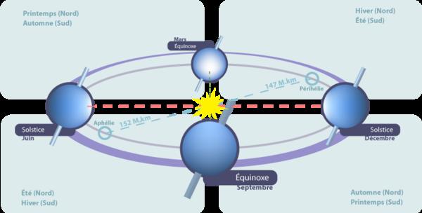 600px-Equinoxes_et_solstices.png
