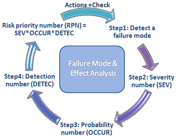 English: A graph of the FMEA process