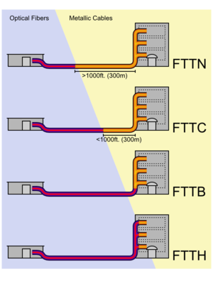 Fttb fttc fttd ftth fttk fttn and fttp all redirect for Architecture ftth